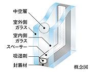 全ての窓を2枚のガラスの間に中空層を設けた複層ガラスに。これにより、優れた断熱効果を発揮します。