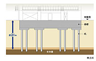 現地は、設計グランドレベルより約31m以深に固い地盤(支持層)があります(N値50以上)。