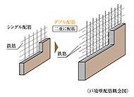 一部外壁と戸境壁のコンクリートの中には、鉄筋を縦・横2列にくみ上げるダブル配筋を採用しました。