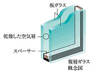 2枚のガラスの間に空気層を挟み込み、高い断熱性を有する複層ガラスを採用。結露の抑制、冷暖房効率の向上、省エネ効果に配慮しています。