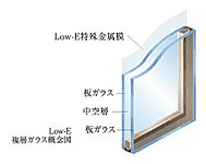 住戸のすべての窓ガラスにLow-E複層ガラスを採用。ガラス間の空気層が快適な室内環境を保ちます。