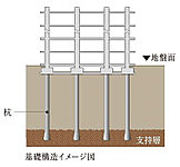 地盤面より約17mの良質な支持層(>砂礫・砂層)、あで、場所打ちコンクリート杭を18本儲け、安定した基礎構造としています。