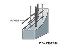 主要な床や壁は、格子状に編んだ鉄筋をコンクリートの中に2列に組み立てるダブル配筋。