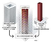 1つの建物の中に独立した2つの構造体(心棒、超高層住宅棟)を構成し、この二つの構造体を制振装置(ダンパー)で連結する制振構造システムです。
