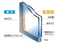 密封された中空層によって、断熱性能はフロート版ガラスの約2倍。