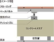 床衝撃音の遮音性能が高い二重床で、天井照明の配線のレイアウト変更もしやすい二重天井構造です。