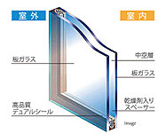 夏涼しく、冬暖かい!複層ガラスを全戸に採用。2枚の板ガラス間に空気層のある複層ガラスを採用しました。