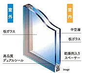 2枚の板ガラスの間に空気層のある複層ガラスを採用しました。室内外の気温差による結露が生じにくいのが特徴です。