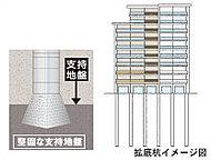 こだわりの構造設計と、もしものときのための防災対策は万全。高い耐震性を持ち、強固な支持層に杭を17本打ち込み、万一の地震に備えています。