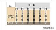 支持層となる堅固な地盤を綿密な地質調査によって確認。その支持層に杭を計30本打ち込むことで、建物を頑強に支えます。