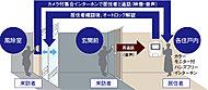住戸内からエントランスの来訪者をカラー画像と音声で確認し、解錠ができるオートロックシステムを採用しています。