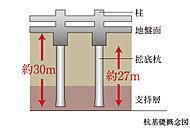 支持層となる堅固な地盤を地質調査によって確認。その支持層に杭を計23本打ち込むことで、建物を頑強に支えます。