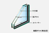 2枚のガラスの間に中空層を設け、断熱性を向上させた複層ガラスを採用。屋外の温度変化を内部に伝えにくくし、結露の発生なども抑制します。
