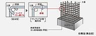 コンクリート柱内の主筋を取り囲む帯筋に、工場溶接を施した溶接閉鎖型せん断補強筋を採用。一般的な帯筋に比べてより粘り強くより耐震性の高い構造。