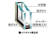 2枚の板ガラスの間に乾燥した空気を封入したペアガラスを住戸の窓全てに採用し、熱を伝わりにくくしています。
