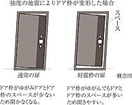 ドアとドア枠とのあいだに適度なクリアランスを確保した対震ドア枠。地震による枠の変形を吸収し、避難路となるドアが開かなくなるのを防ぎます。