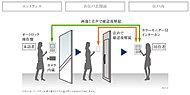 住戸内のカラーモニター付きインターホンにて、エントランスの来訪者を通話と映像で確認後、オートロックを解除できます。