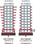 建物の下部に免震装置を設け、建物に地震の揺れを伝わりにくくする構造です。当物件は1階と2階の間に免震構造を設ける中間層免震構造となります。