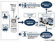 住戸内や共用部の異常に迅速に対応する、長谷工独自の24時間総合監視システムを導入。