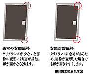 玄関ドアとドア枠の間にクリアランス(隙間)を確保。万一の時の避難に配慮した耐震枠を採用しています。