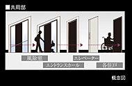 車いすでも楽に移動できるよう、共用部・専有部内も段差を最小限に抑制しています。(一部住戸を除く)