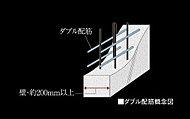 住戸の外壁(一部除く)・戸境壁の配筋を、縦・横とも2列で組み上げます。一般的なシングル配筋に比べて壁厚が増し、構造強度も向上します。