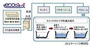 お湯はりから湯温調節、追い焚き(強制循環式)機能を搭載したセミオートバス(自動保温)を採用。