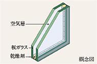 各住戸の窓は、2枚のガラスの間に空気層を設けた複層ガラスを採用。熱の伝導を抑え、室内結露を軽減します。※専有部のみ採用