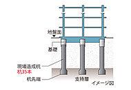 建物を強固なものにするために、杭の先端を地下深くの固い地盤(支持層)に到達させ、建物をしっかりと支えます。