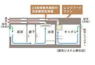 浴室暖房乾燥機を活用した24時間換気システムを採用。