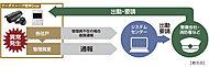 アーガスレーヴ健軍Granでは、24時間オンライン体制で、システムセンサーと直結しています。