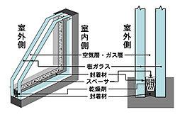 サッシュにはめ込むガラスを2枚にしたペアガラスと乾燥空気層のダブル効果により熱の出入りを確実にブロック。