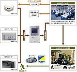業界大手のALSOK「綜合警備保障(株)」と提携した24時間体制のマンションセキュリティシステムを導入。