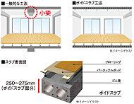室内における天井からの小梁を無くしたボイドスラブ工法を採用。同じ面積でも室内が広く感じられ、照明器具や家具のレイアウトができます。