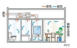 各居室の外気給気口から新鮮な空気を取り入れ、水廻りから汚れた空気を排出。住まい全体に空気の流れをつくり、効率よく室内の換気を行ないます。
