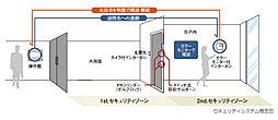 住戸内には、タッチパネル式で操作も簡単なカラーモニター付ハンズフリーインターホンを設置。声だけでなくモニターで画像も確認できます。