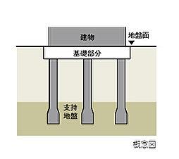 本体部分の基礎構造は、場所打ちコンクリート杭15本を安定した支持層に到達させ建物を支えています。