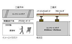 専有部分に面する床スラブ厚は約200mm~約230mmを確保。※R階は屋根スラブ厚約160mm~約230mm