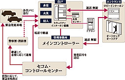 セコムの先進セキュリティシステムが、24時間365日常時監視し、暮らしの安心と安全をガード。