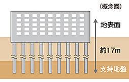 綿密な地盤調査を行い、地中17mの支持層に建物を支える杭基礎を103本採用しています。