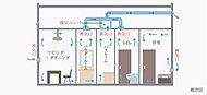 居室に設置された給気口から空気を取り入れ、洗面室、浴室、トイレの換気口から室内の空気を排出。