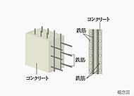 建物部分の鉄筋は、二重に配筋を施したダブル配筋を採用しました。通常のシングル配筋に比べて鉄筋量が多く、より高い強度と耐久性を確保しています。