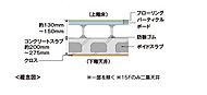 床コンクリートは厚さ200~275mmのポイドスラブを採用。