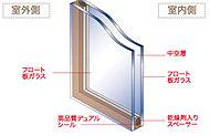 高性能「ペアガラス」が断熱性を高めます。密封された中空層によって、断熱性能はフロート板ガラスの約2倍。暖房負担を軽減します。