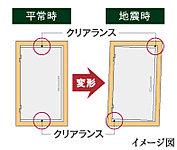 地震でドアが変形しても、クリアランスによりドアの開閉が可能です。