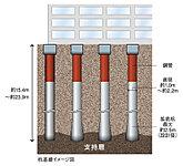 杭全体の摩擦抵抗力や先端の抵抗力によって建物を支える杭基礎を採用しました。
