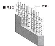 鉄筋の組み方は強度を高める重要なポイント。シングル配筋に鉄筋を二重に組むことでひび割れが起きにくくなり、耐久性が高まります。※一部除く