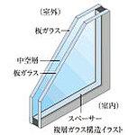 ガラスを2枚組み合わせて、間に空気層を入れた複層ガラスを採用。(共用部は除きます。)※一部防犯ガラスを使用しています。