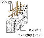 戸境壁には、コンクリート内に鉄筋を二重に組むダブル配筋を採用。シングル配筋に比べて高い耐久性が得られます。