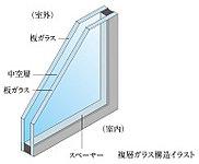 ガラスを2枚組み合わせて、間に空気層を入れた複層ガラスを採用。断熱性が高く、暖房効率がよく、ガラス面の結露を抑制します